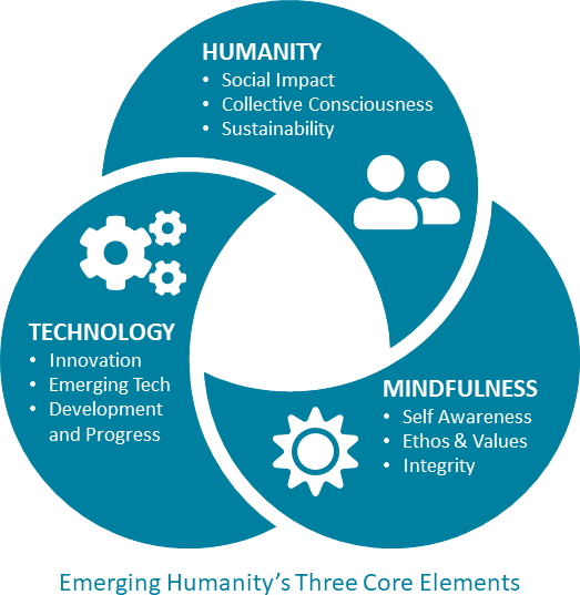 Emerging Humanity three core elements